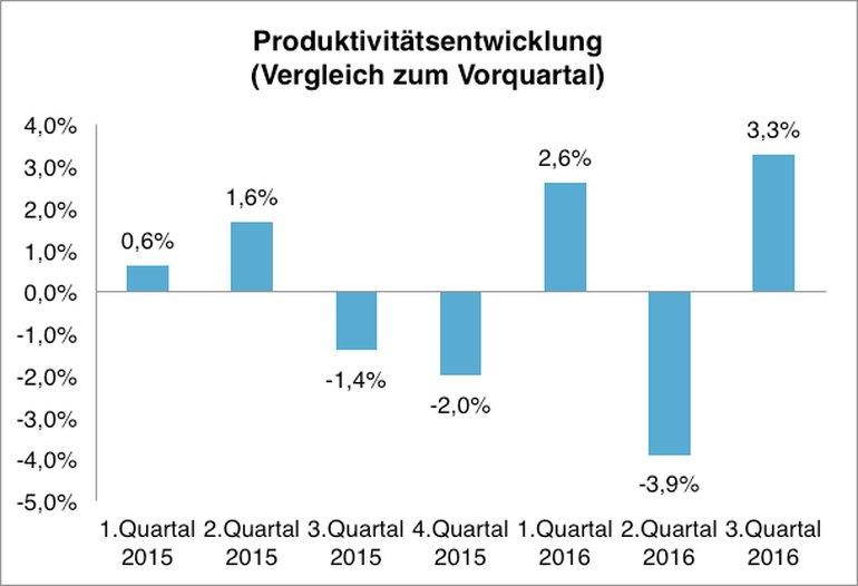 Produktivität nimmt wieder Fahrt auf!!!