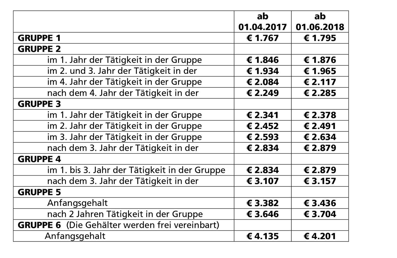 Manteltarifvertrag lohngruppe 4