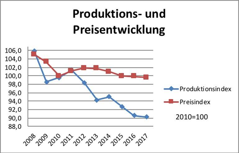 Produktions- und Preisentwicklung