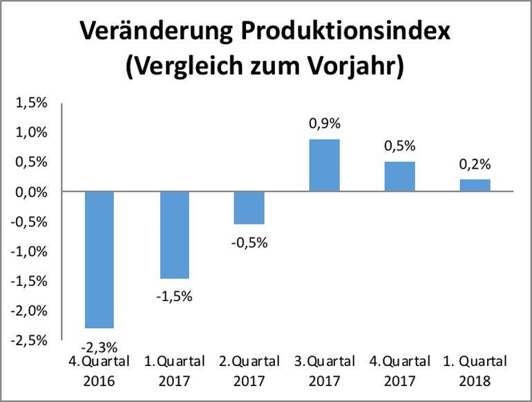 Produktionsindex
