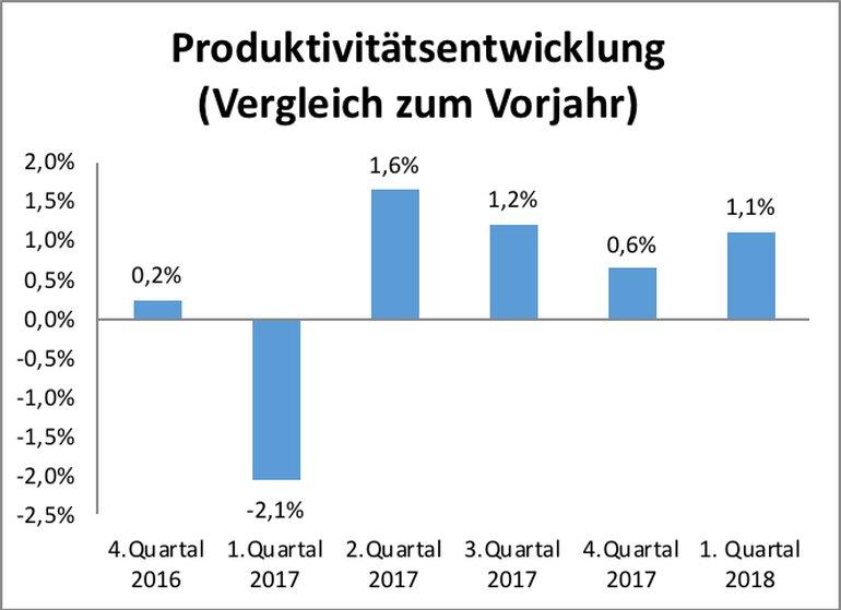 Produktivitätsentwicklung